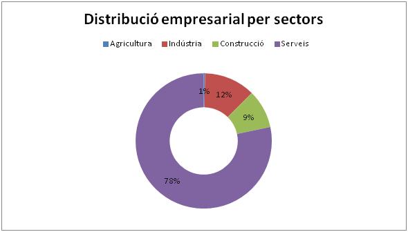 Distribució empresarial per sector. Font: Elaboració pròpia